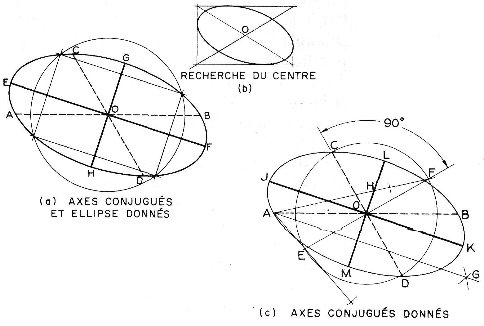 dessiner ellipse avec compas