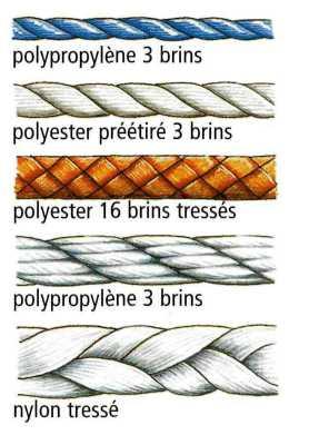 Nouvelle page 1 - Le polyester est il elastique ...