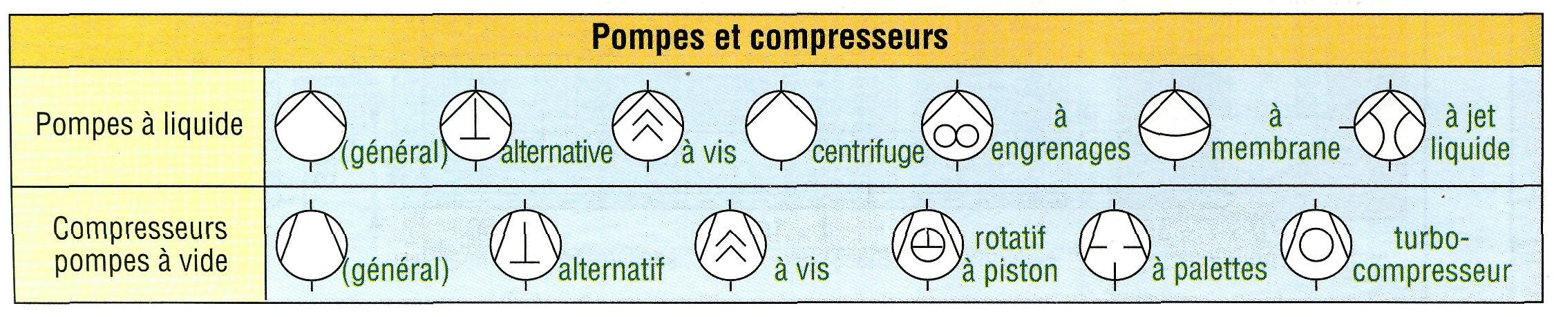 unités si et symboles