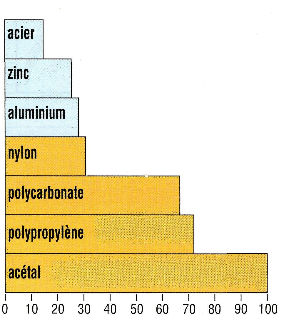 principale composant du plastique