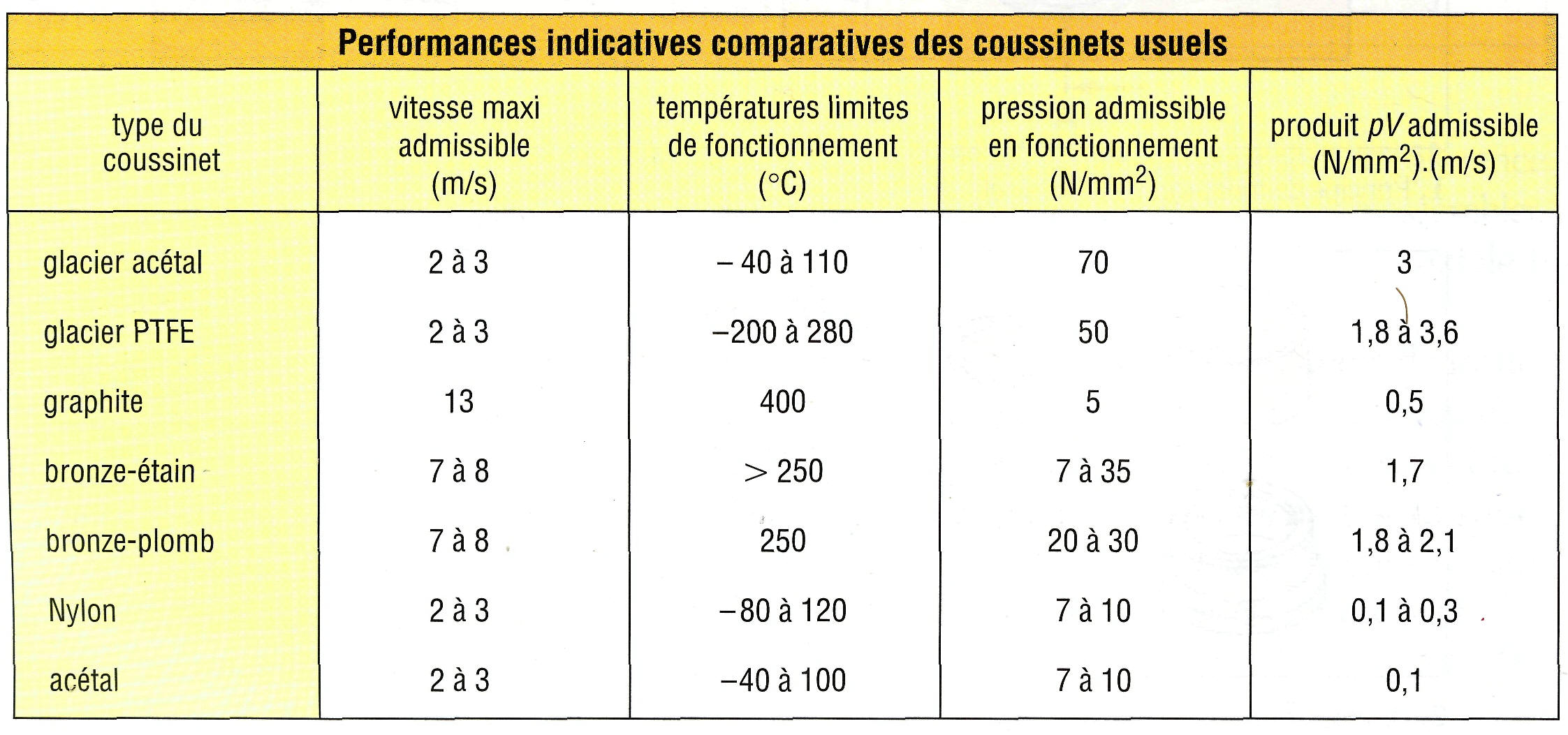 Paliers lisses coussinets rotules - Coefficient de resistance thermique ...