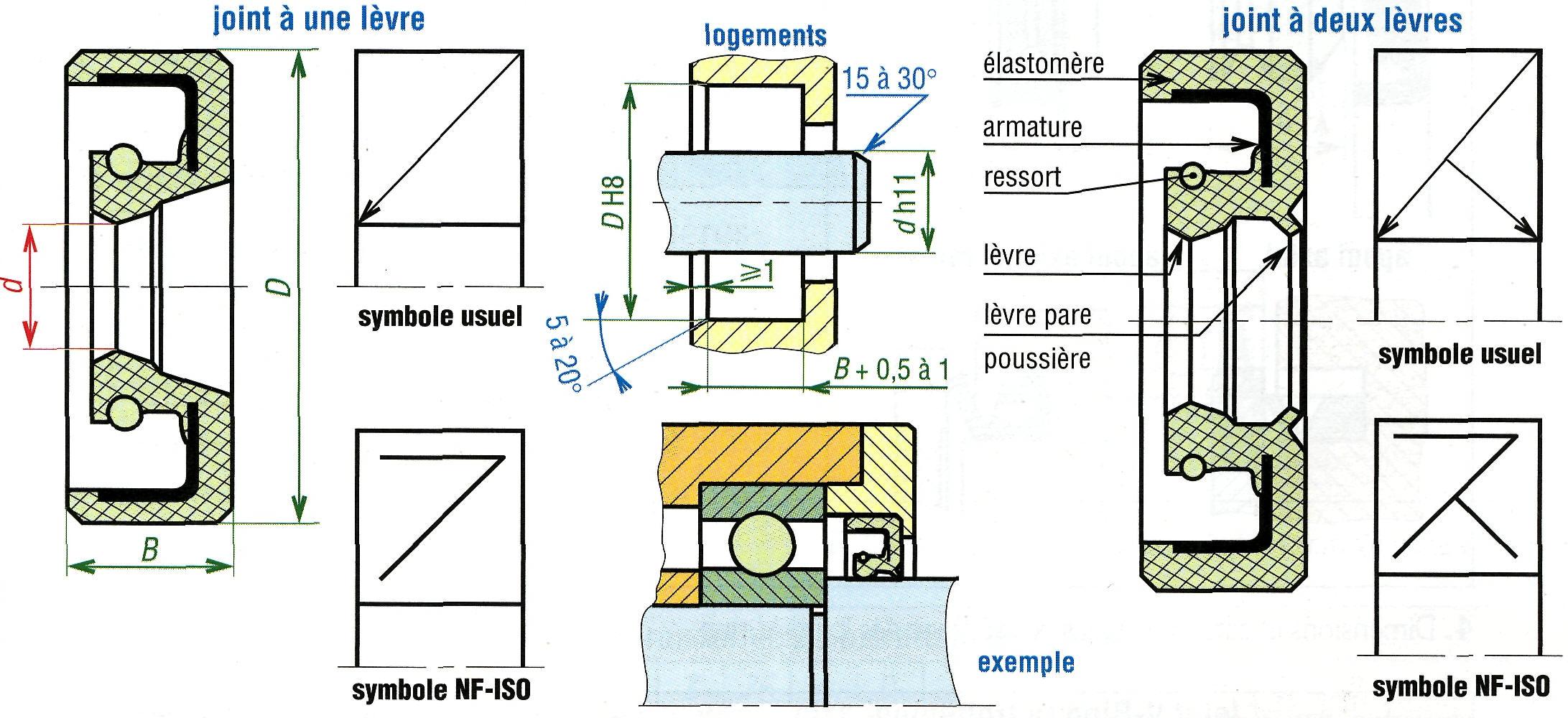 joints d 39 tanch it. Black Bedroom Furniture Sets. Home Design Ideas