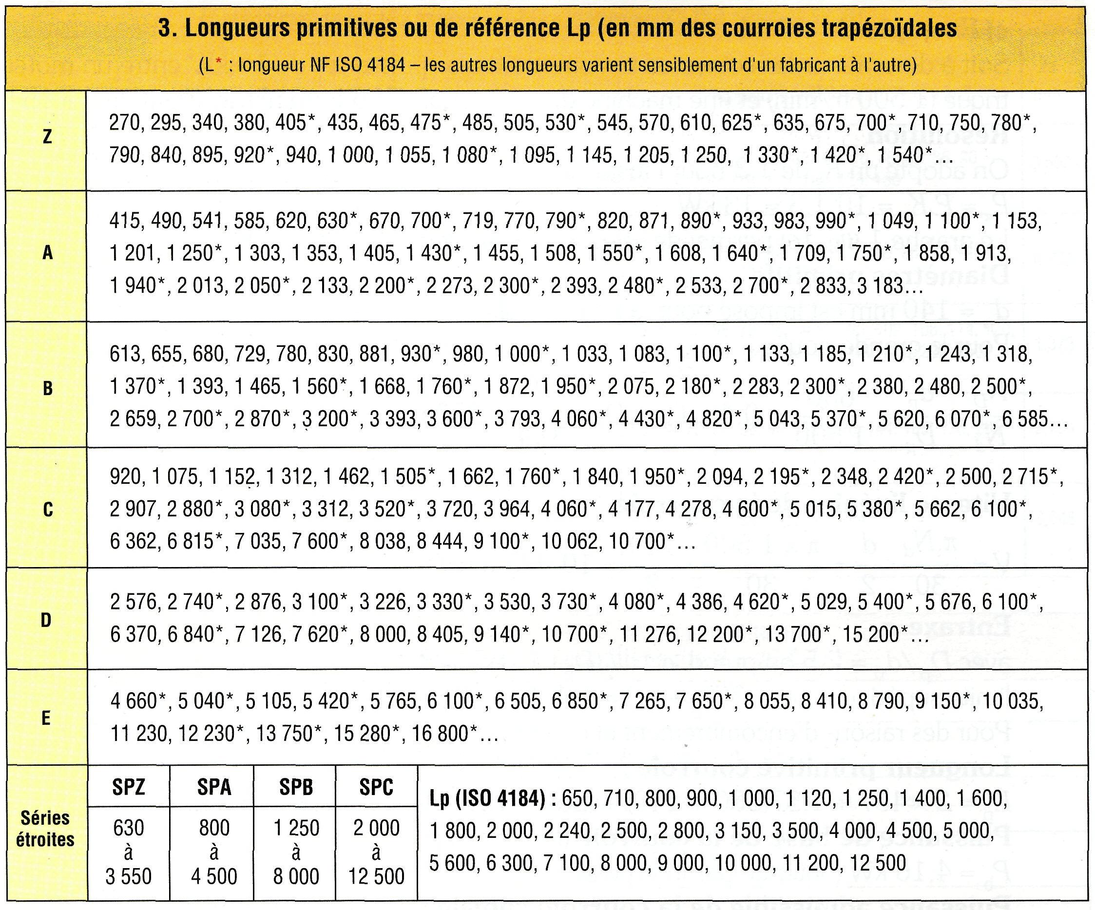 transmission de puissance par poulie courroie pdf