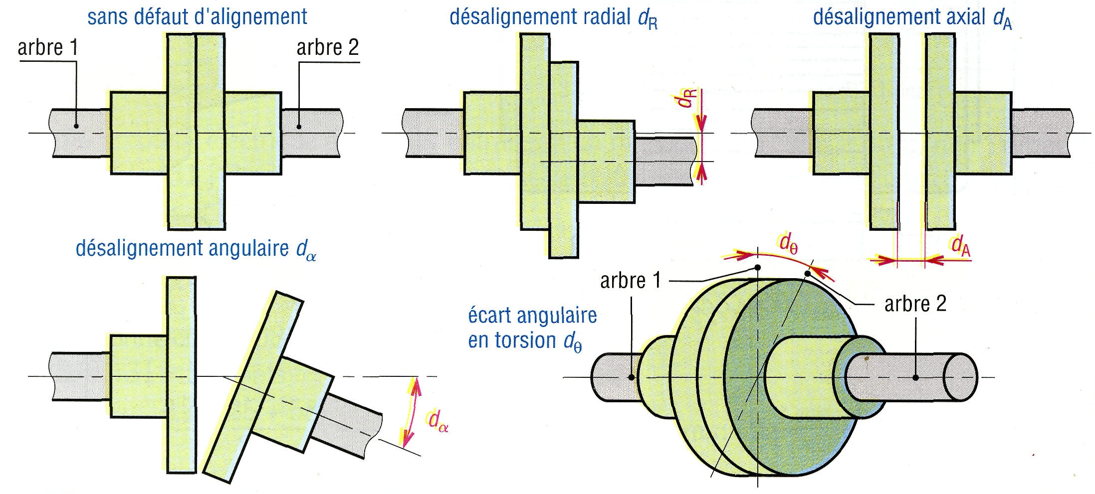 accouplements embrayages freins. Black Bedroom Furniture Sets. Home Design Ideas