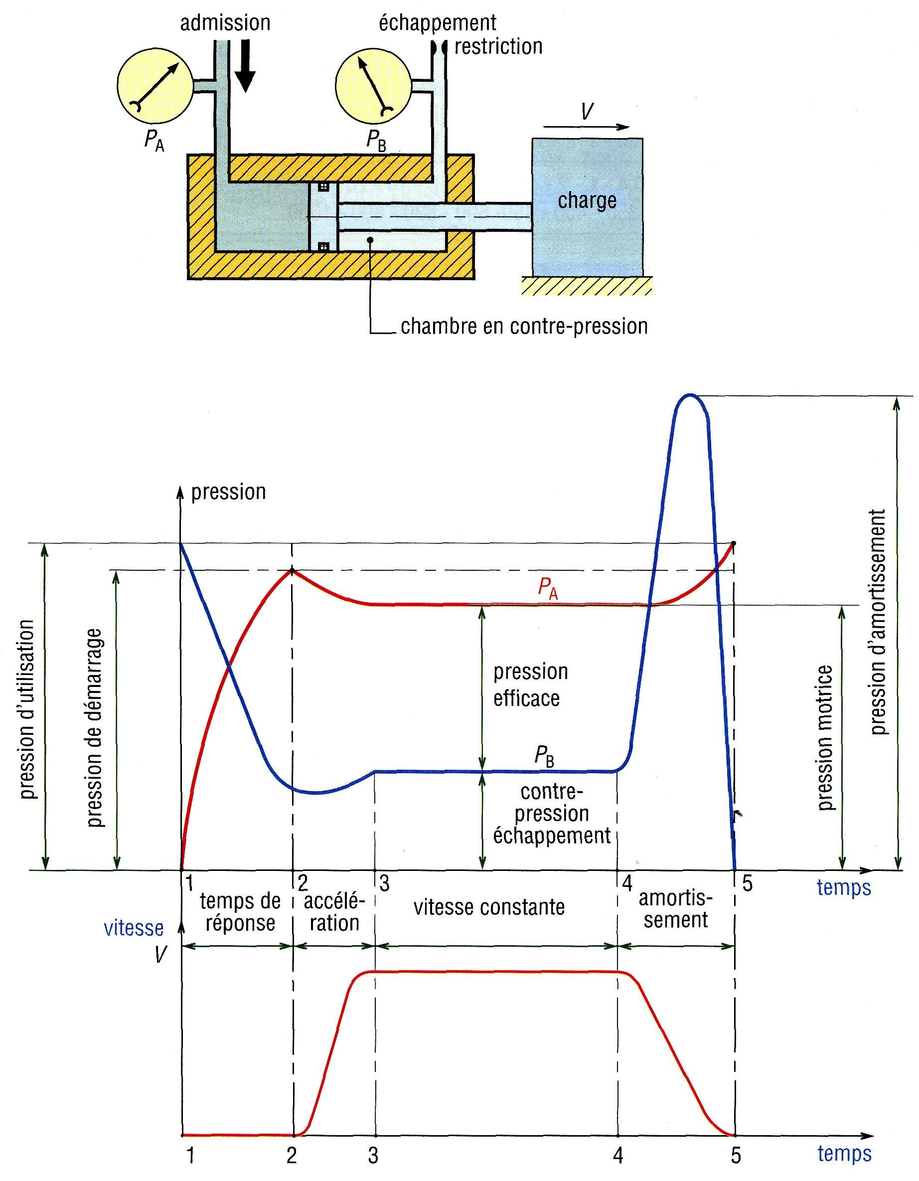 différentes unités de pression