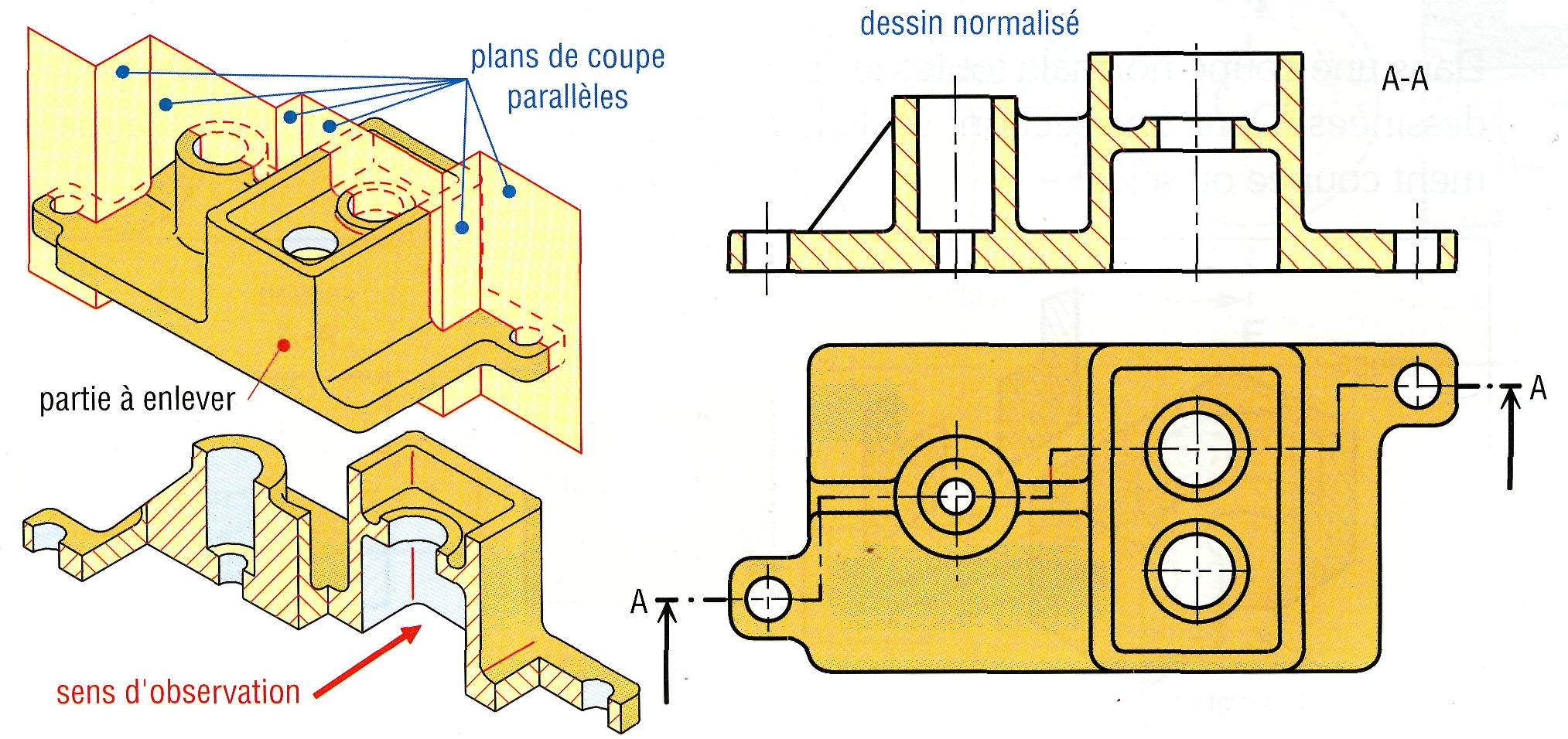 Coupes et sections for Plan de construction en ligne