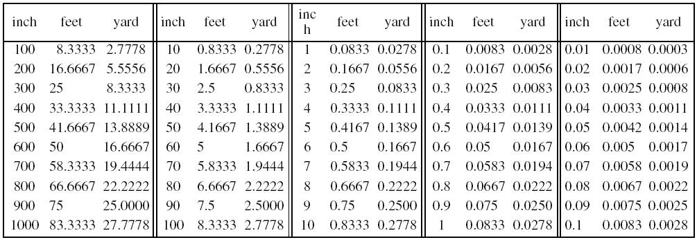 Inches To Feet And Yards Convers