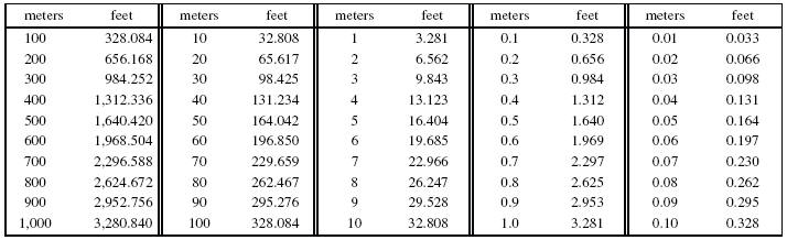 Meters To Feet Conversion