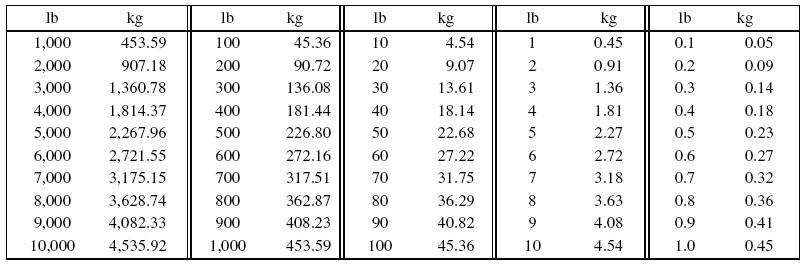 Kg conversion pound 1 1 Pounds