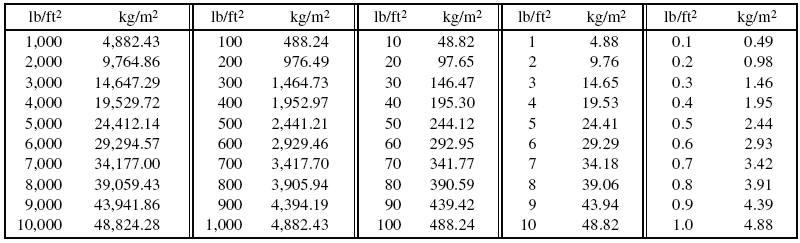 Pounds Per Square Foot To Kilograms Per Square Meter