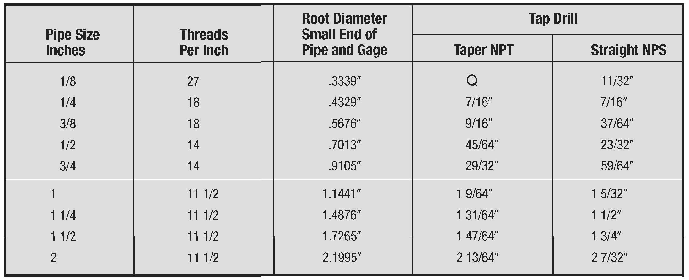 Pipe Thread Chart Drill Size Drill And Tap Chart Inch Gtsparkplugs