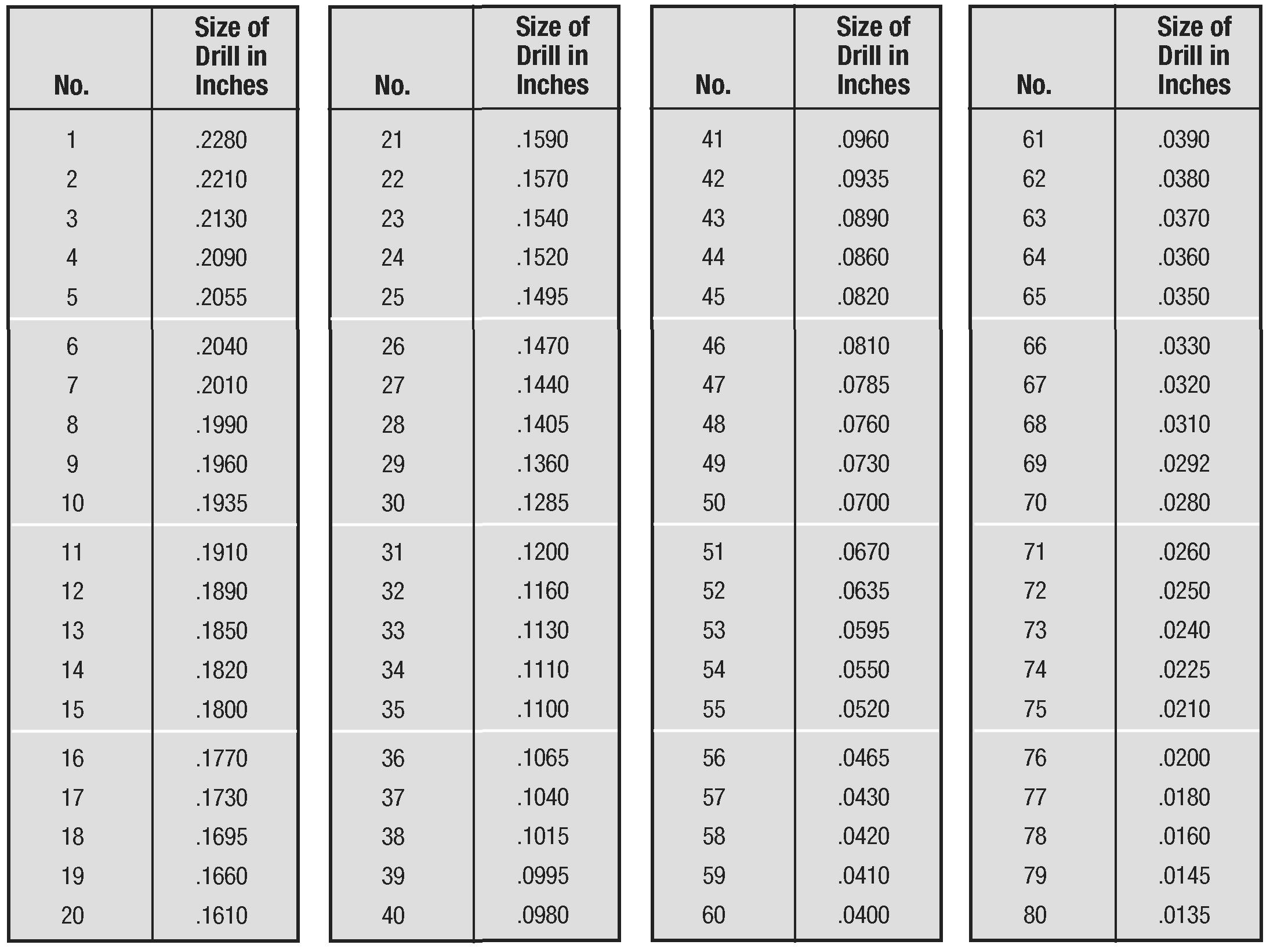 read book drill size decimal equivalent tap drill chart imperial pdf read book online