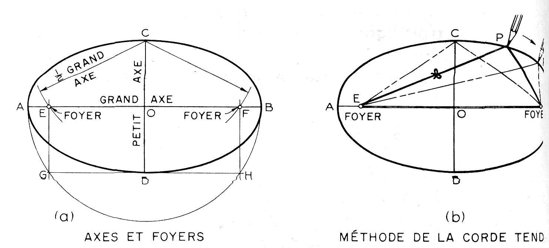 Construction d'une ellipse
