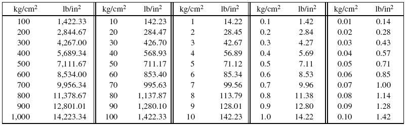 Kilogram Per Square Centimeter To Pounds Inch